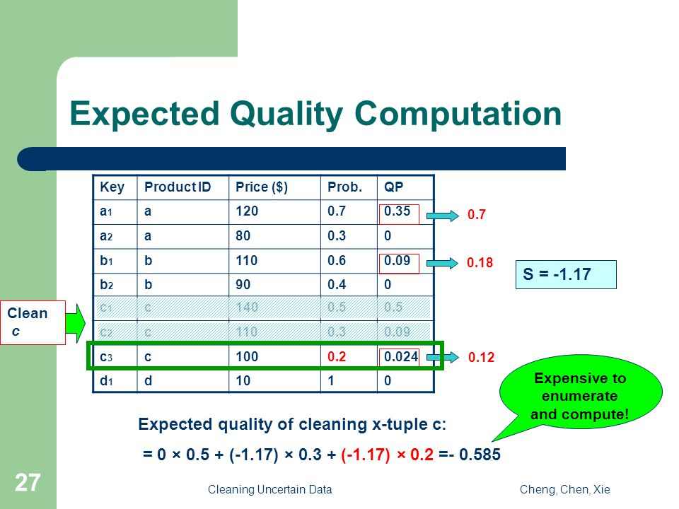 Cleaning Uncertain DataCheng, Chen, Xie 27 Expected Quality Computation KeyProduct IDPrice ($)Prob.QP a1a1 a1200.70.35 a2a2 a800.30 b1b1 b1100.60.09 b2b2 b900.40 c1c1 c1400.5 c2c2 c1100.30.09 c3c3 c1000.20.024 d1d1 d1010 0.7 0.18 0.12 S = -1.17 Expected quality of cleaning x-tuple c: = 0 × 0.5 + (-1.17) × 0.3 + (-1.17) × 0.2 =- 0.585 Expensive to enumerate and compute.