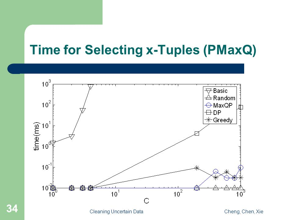 Cleaning Uncertain DataCheng, Chen, Xie 34 Time for Selecting x-Tuples (PMaxQ)