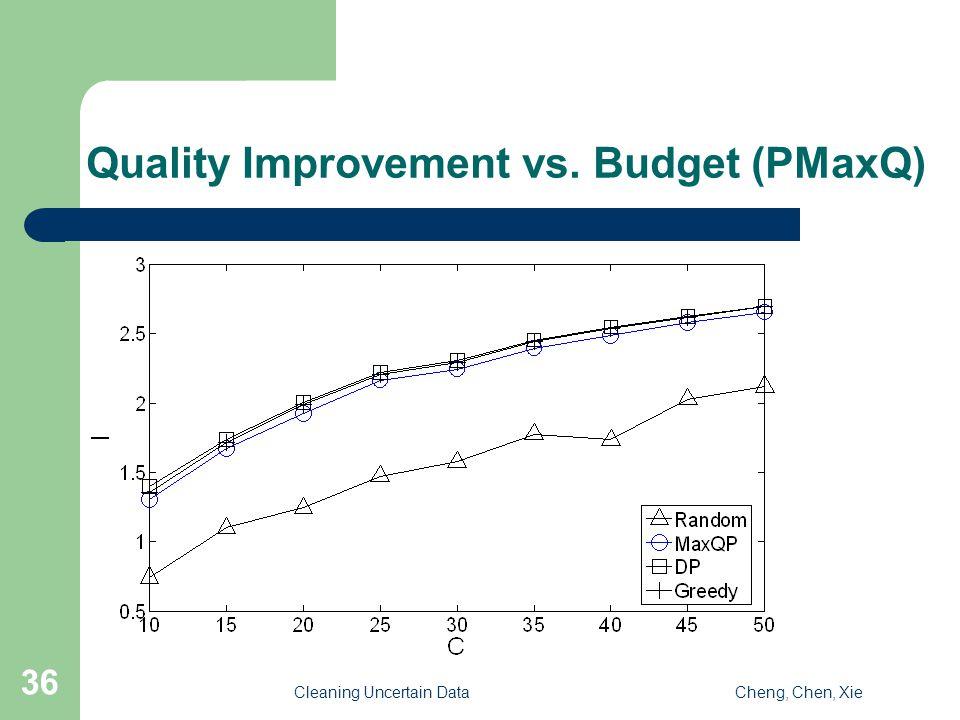 Cleaning Uncertain DataCheng, Chen, Xie 36 Quality Improvement vs. Budget (PMaxQ)