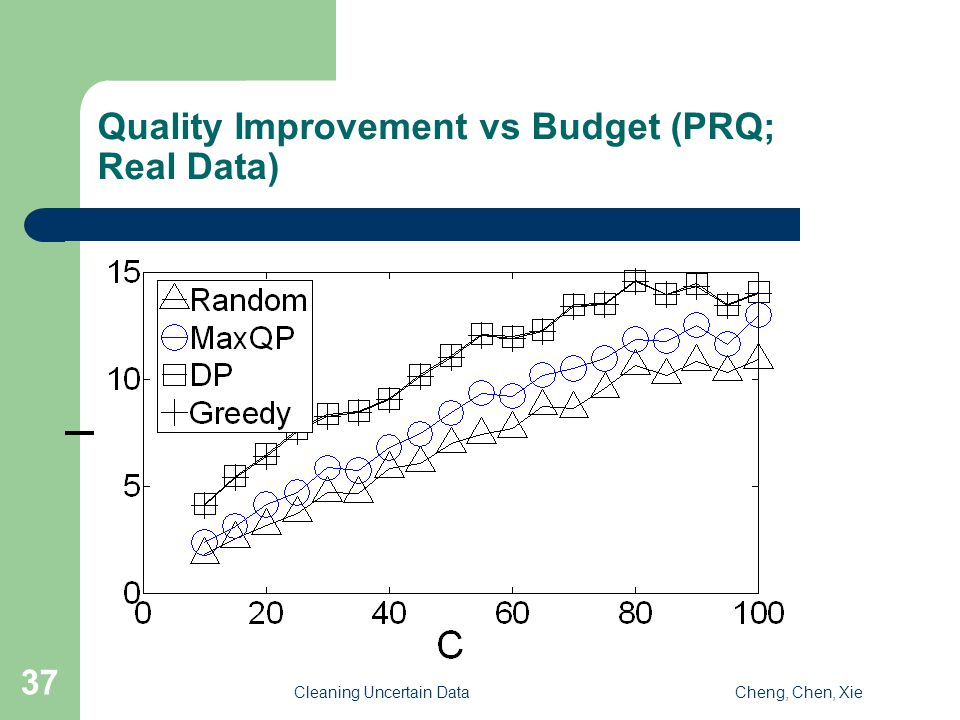 Cleaning Uncertain DataCheng, Chen, Xie 37 Quality Improvement vs Budget (PRQ; Real Data)