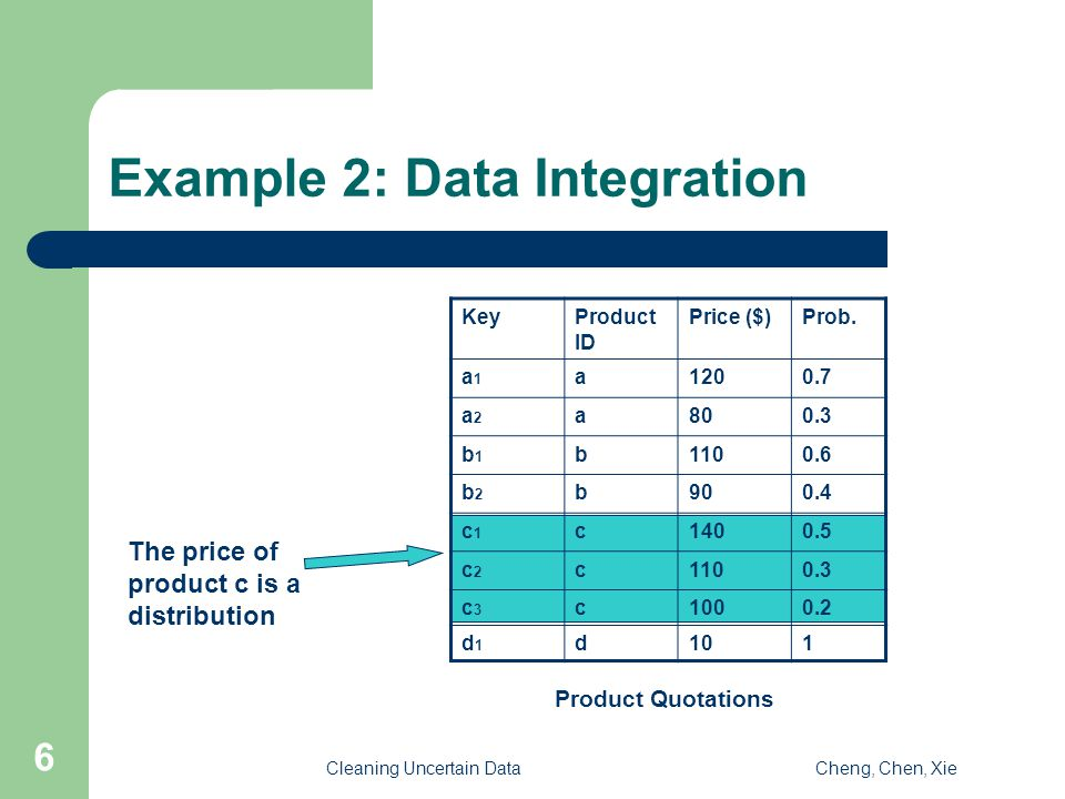 Cleaning Uncertain DataCheng, Chen, Xie 6 Example 2: Data Integration KeyProduct ID Price ($)Prob.