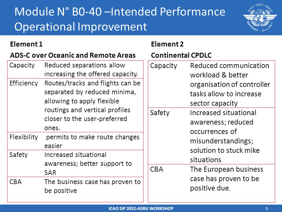 5ICAO SIP 2012-ASBU WORKSHOP Module N° B0-40 –Intended Performance Operational Improvement CapacityReduced separations allow increasing the offered capacity.