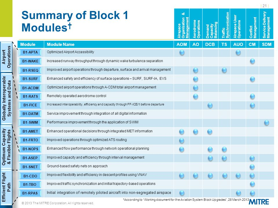 | 21 | Summary of Block 1 Modules † © 2013 The MITRE Corporation.