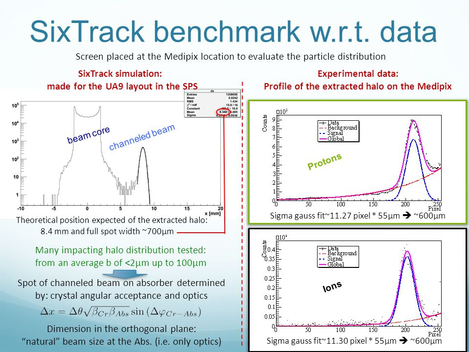 SixTrack benchmark w.r.t. data Theoretical position expected of the extracted halo: 8.4 mm and full spot width ~700μm beam core channeled beam SixTrac
