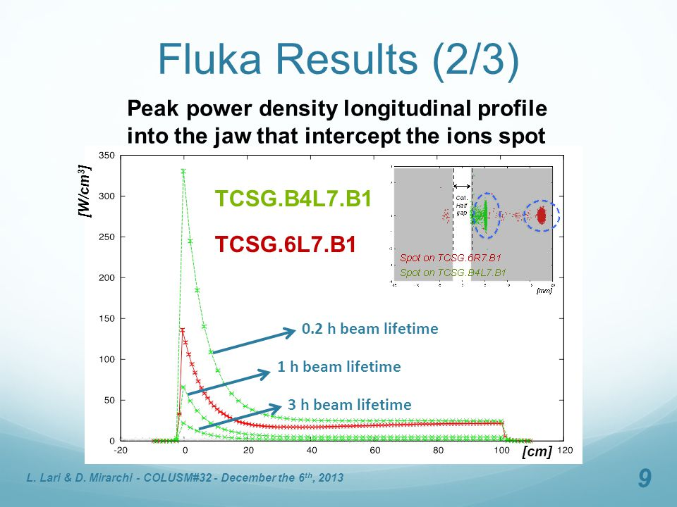 Fluka Results (2/3) TCSG.B4L7.B1 TCSG.6L7.B1 L. Lari & D. Mirarchi - COLUSM#32 - December the 6 th, 2013 9 [W/cm 3 ] [cm] Peak power density longitudi