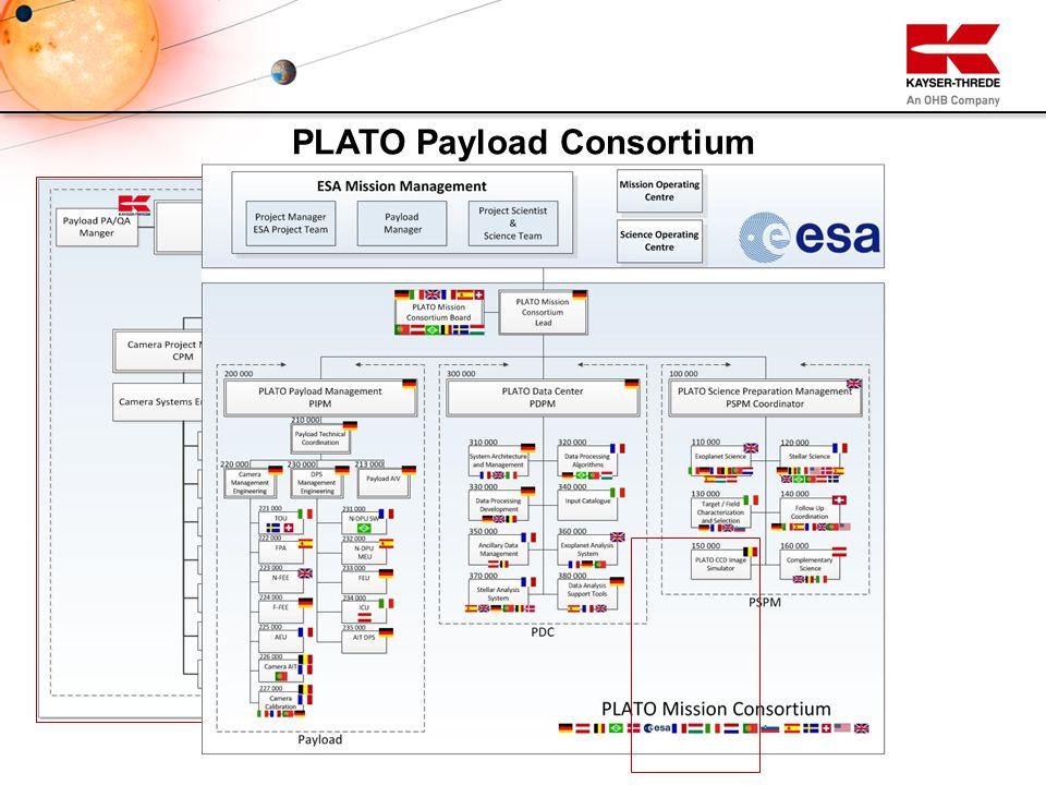 PLATO Payload Consortium