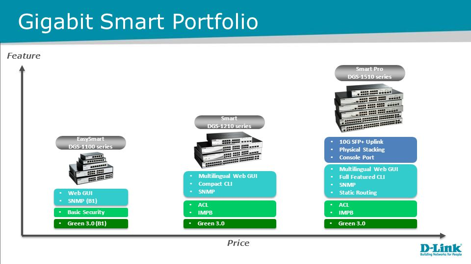 Gigabit Smart Portfolio Feature Price EasySmart DGS-1100 series Smart DGS-1210 series Smart Pro DGS-1510 series Basic Security Web GUI SNMP (B1) Web GUI SNMP (B1) Green 3.0 (B1) ACL IMPB Multilingual Web GUI Compact CLI SNMP Multilingual Web GUI Compact CLI SNMP Green 3.0 ACL IMPB Multilingual Web GUI Full Featured CLI SNMP Static Routing Multilingual Web GUI Full Featured CLI SNMP Static Routing Green 3.0 10G SFP+ Uplink Physical Stacking Console Port