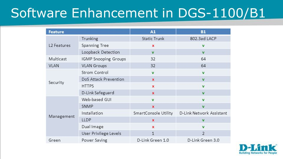 Software Enhancement in DGS-1100/B1 FeatureA1B1 L2 Features TrunkingStatic Trunk802.3ad LACP Spanning Treexv Loopback Detectionvv Multicast IGMP Snooping Groups3264 VLAN VLAN Groups3264 Security Strom Controlvv DoS Attack Preventionxv HTTPSxv D-Link Safeguardxv Management Web-based GUIvv SNMPxv InstallationSmartConsole UtilityD-Link Network Assistant LLDPxv Dual Imagexv User Privilege Levels12 Green Power SavingD-Link Green 1.0D-Link Green 3.0