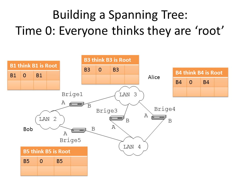 Building a Spanning Tree: Time 0: Everyone thinks they are 'root' LAN 2 LAN 3 LAN 4 Brige1 Brige5 Brige3 Brige4 A B A B A B A B Alice Bob
