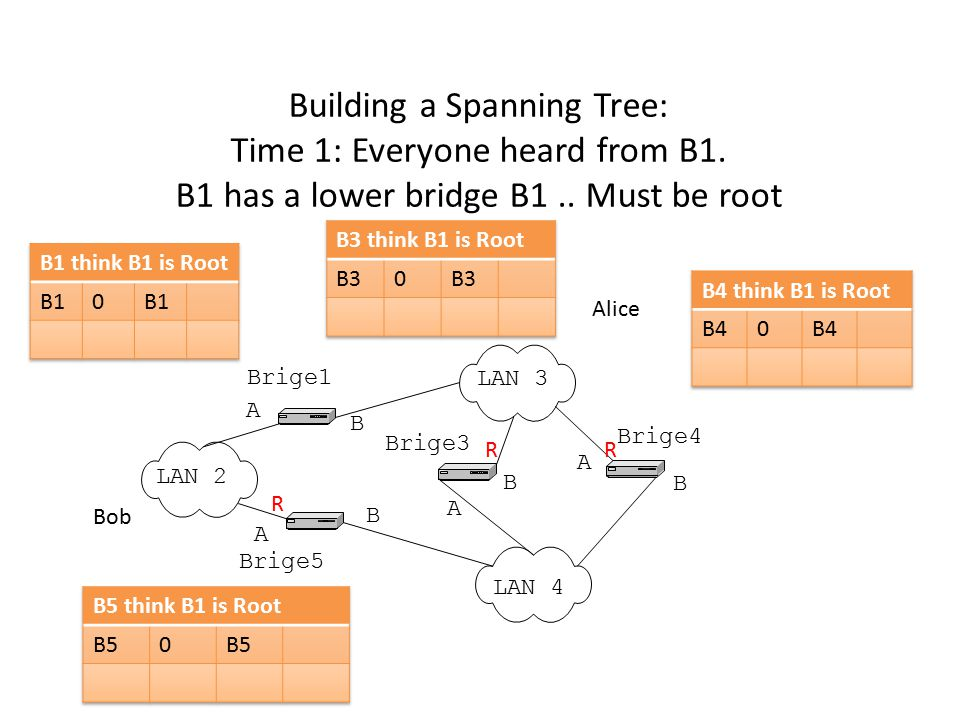 Building a Spanning Tree: Time 1: Everyone heard from B1. B1 has a lower bridge B1.. Must be root LAN 2 LAN 3 LAN 4 Brige1 Brige5 Brige3 Brige4 A B A