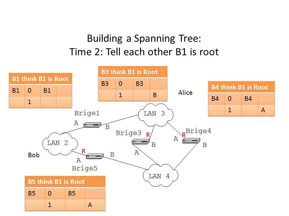Building a Spanning Tree: Time 2: Tell each other B1 is root LAN 2 LAN 3 LAN 4 Brige1 Brige5 Brige3 Brige4 A B A B A B A B Alice Bob R R R
