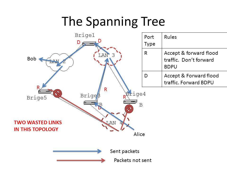 The Spanning Tree Brige1 Brige5 Brige3 Brige4 B B LAN 2 LAN 3 LAN 4 D R R R Port Type Rules RAccept & forward flood traffic.