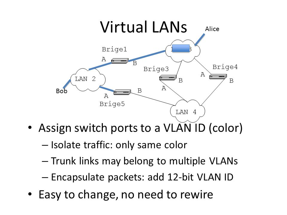 Virtual LANs Assign switch ports to a VLAN ID (color) – Isolate traffic: only same color – Trunk links may belong to multiple VLANs – Encapsulate pack