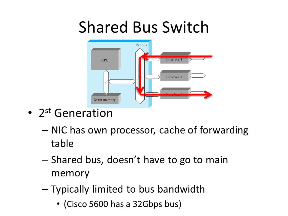 Shared Bus Switch 2 st Generation – NIC has own processor, cache of forwarding table – Shared bus, doesn't have to go to main memory – Typically limit