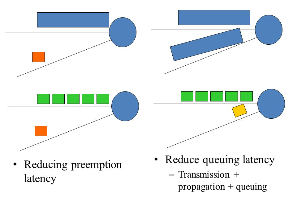 Reducing preemption latency Reduce queuing latency – Transmission + propagation + queuing