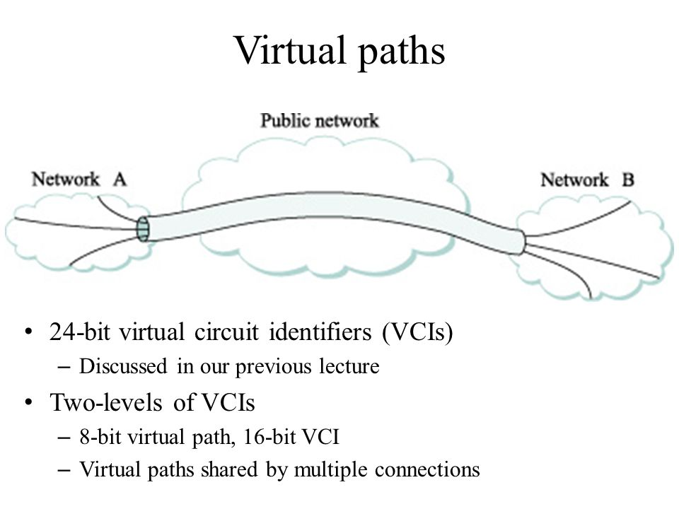 Virtual paths 24-bit virtual circuit identifiers (VCIs) – Discussed in our previous lecture Two-levels of VCIs – 8-bit virtual path, 16-bit VCI – Virt