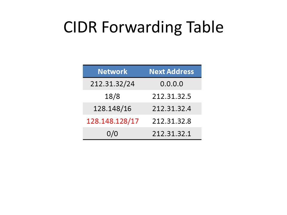 CIDR Forwarding Table NetworkNext Address 212.31.32/240.0.0.0 18/8212.31.32.5 128.148/16212.31.32.4 128.148.128/17212.31.32.8 0/0212.31.32.1