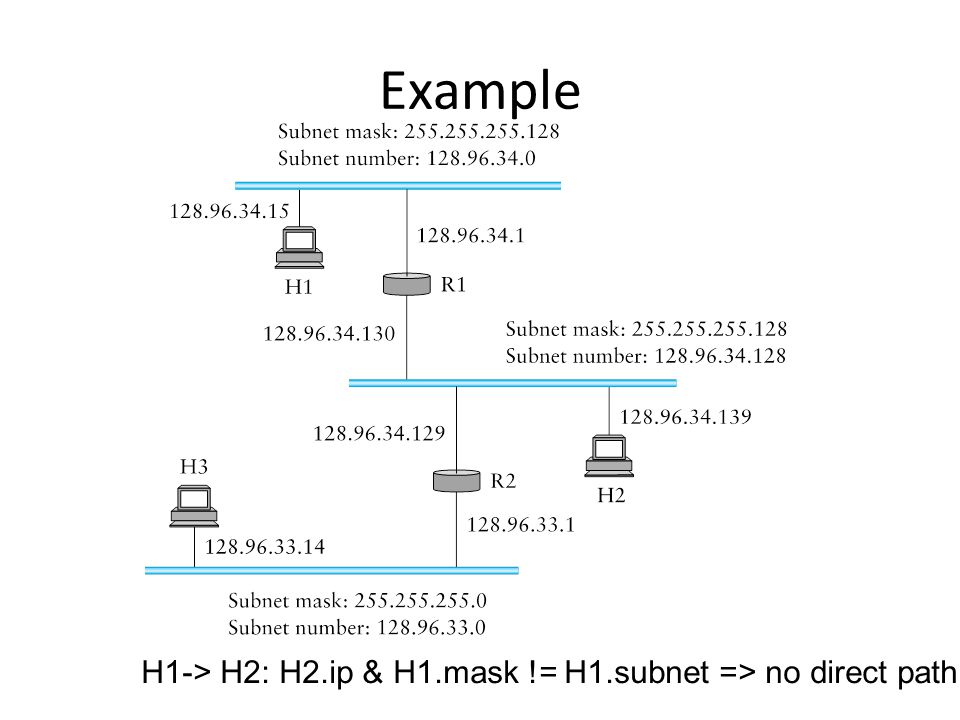 Example H1-> H2: H2.ip & H1.mask != H1.subnet => no direct path