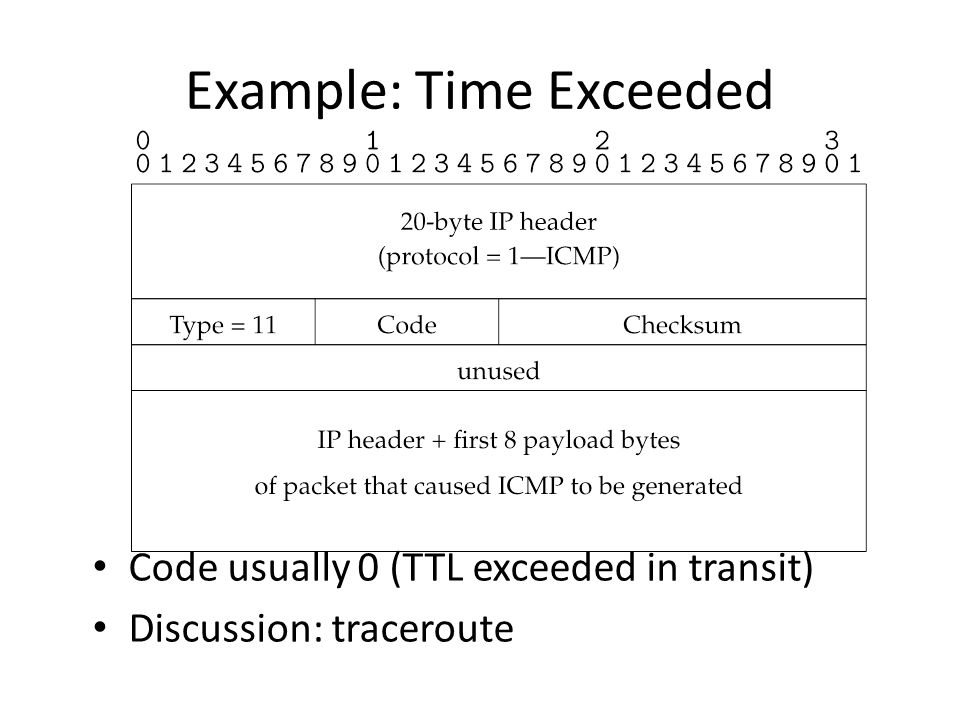Example: Time Exceeded Code usually 0 (TTL exceeded in transit) Discussion: traceroute