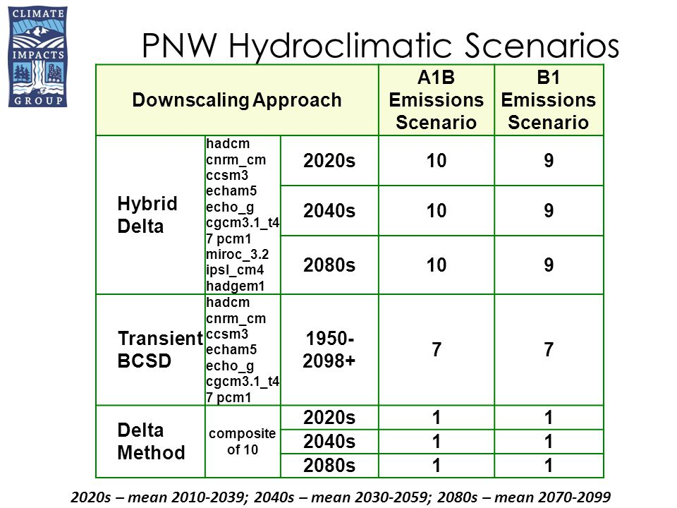 Data ProductSpatial DomainGCM InputDown- scaling Studies Gridded and Point Climate and Hydrologic Scenarios for the Pacific Northwest Columbia River basin 20 GCMs (A1B, B1) Three methods WA Ecology, BPA, NWPCC, OR DWR, BC ME (Hamlet et al.