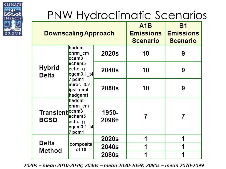 PNW Hydroclimatic Scenarios 2020s – mean 2010-2039; 2040s – mean 2030-2059; 2080s – mean 2070-2099 Downscaling Approach A1B Emissions Scenario B1 Emissions Scenario Hybrid Delta hadcm cnrm_cm ccsm3 echam5 echo_g cgcm3.1_t4 7 pcm1 miroc_3.2 ipsl_cm4 hadgem1 2020s109 2040s109 2080s109 Transient BCSD hadcm cnrm_cm ccsm3 echam5 echo_g cgcm3.1_t4 7 pcm1 1950- 2098+ 77 Delta Method composite of 10 2020s11 2040s11 2080s11