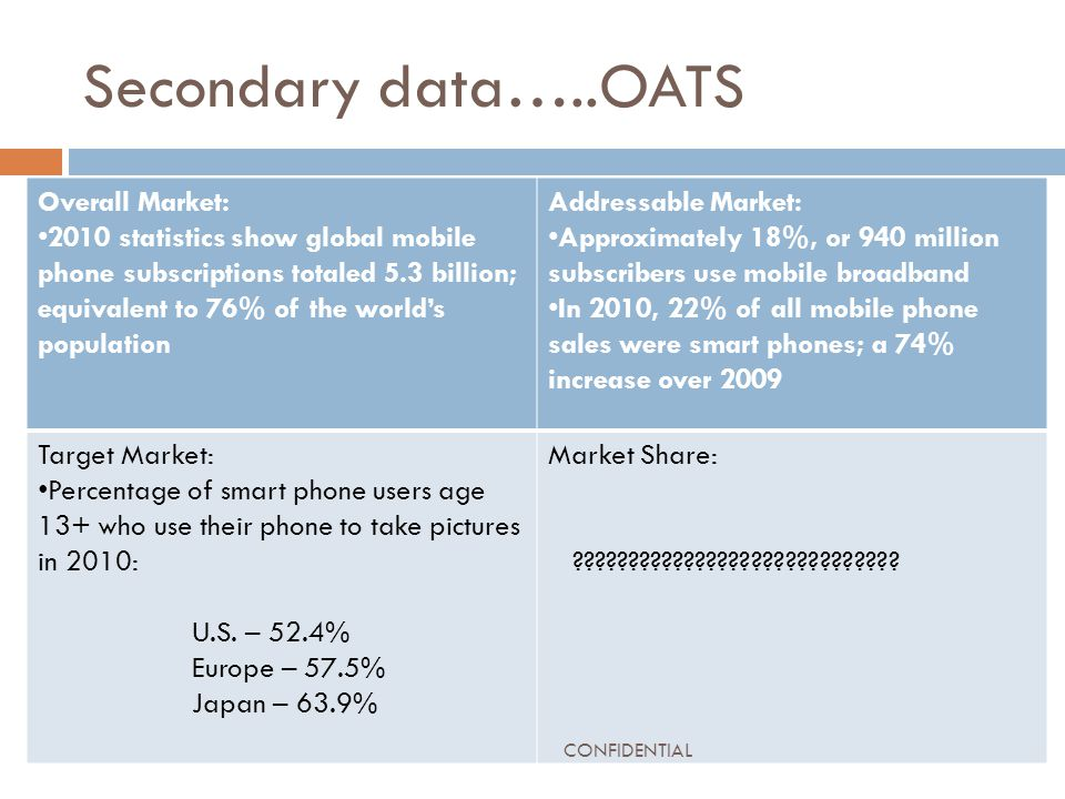 Secondary data…..OATS Overall Market: 2010 statistics show global mobile phone subscriptions totaled 5.3 billion; equivalent to 76% of the world's population Addressable Market: Approximately 18%, or 940 million subscribers use mobile broadband In 2010, 22% of all mobile phone sales were smart phones; a 74% increase over 2009 Target Market: Percentage of smart phone users age 13+ who use their phone to take pictures in 2010: U.S.
