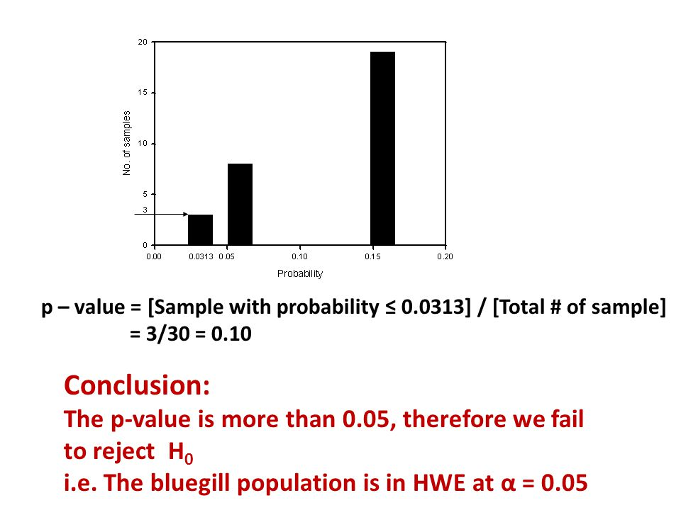 p – value = [Sample with probability ≤ ] / [Total # of sample] = 3/30 = 0.10 Conclusion: The p-value is more than 0.05, therefore we fail to reject H 0 i.e.