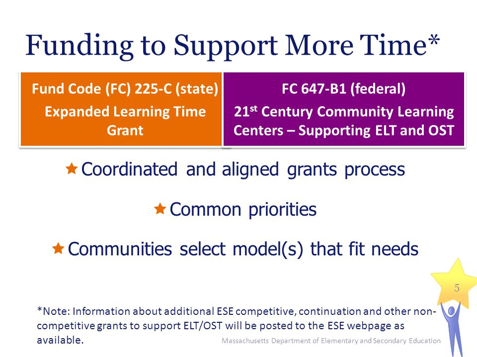 Funding to Support More Time* Fund Code (FC) 225-C (state) Expanded Learning Time Grant Fund Code (FC) 225-C (state) Expanded Learning Time Grant  Coordinated and aligned grants process  Common priorities  Communities select model(s) that fit needs FC 647-B1 (federal) 21 st Century Community Learning Centers – Supporting ELT and OST FC 647-B1 (federal) 21 st Century Community Learning Centers – Supporting ELT and OST Massachusetts Department of Elementary and Secondary Education 5 *Note: Information about additional ESE competitive, continuation and other non- competitive grants to support ELT/OST will be posted to the ESE webpage as available.