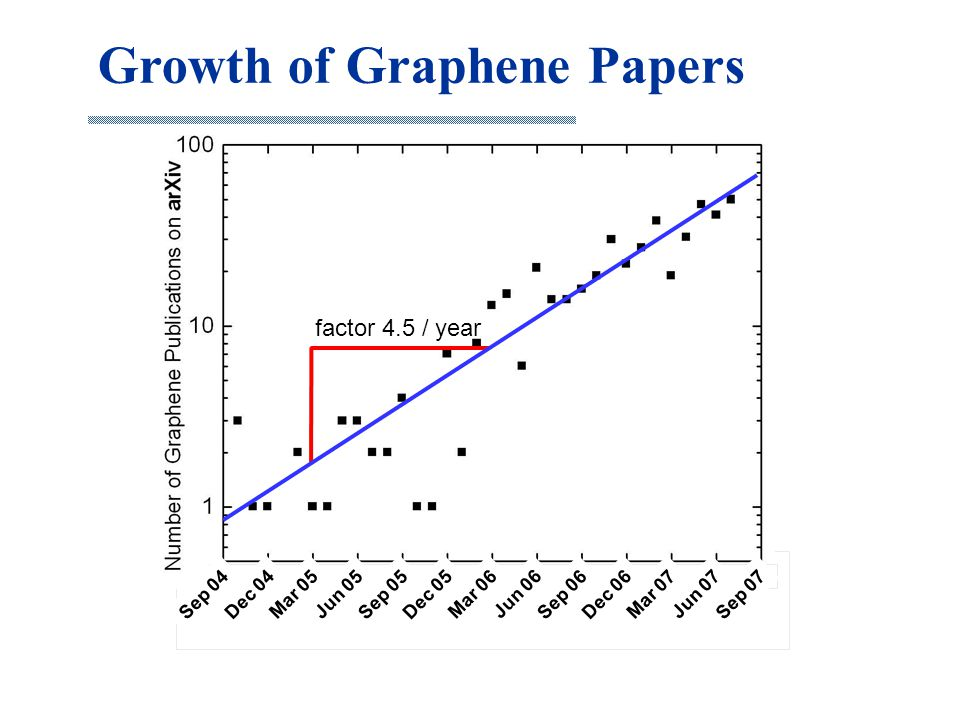 Jun 07 Dec 06 Mar 07 Sep 06 Jun 06 Mar 06 Dec 05 Sep 05 Jun 05Mar 05 Dec 04 Sep 04Sep 07 Growth of Graphene Papers Scotch tape method Discovery of QHE