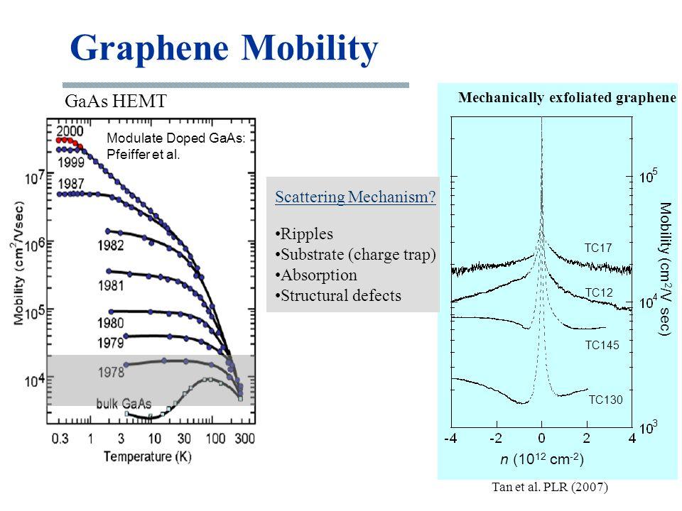 Graphene Mobility n (10 12 cm -2 ) Mobility (cm 2 /V sec) TC17 TC12 TC145 TC130 Mechanically exfoliated graphene Tan et al. PLR (2007) Scattering Mech