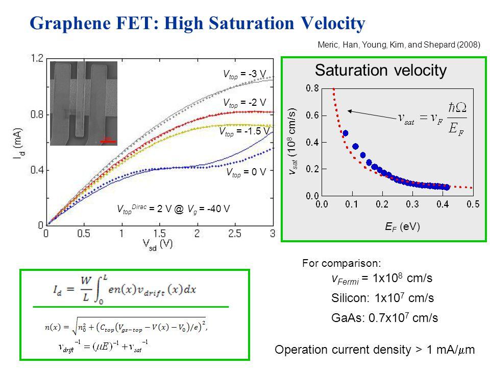 Graphene FET: High Saturation Velocity GaAs: 0.7x10 7 cm/s v Fermi = 1x10 8 cm/s For comparison: Silicon: 1x10 7 cm/s Operation current density > 1 mA