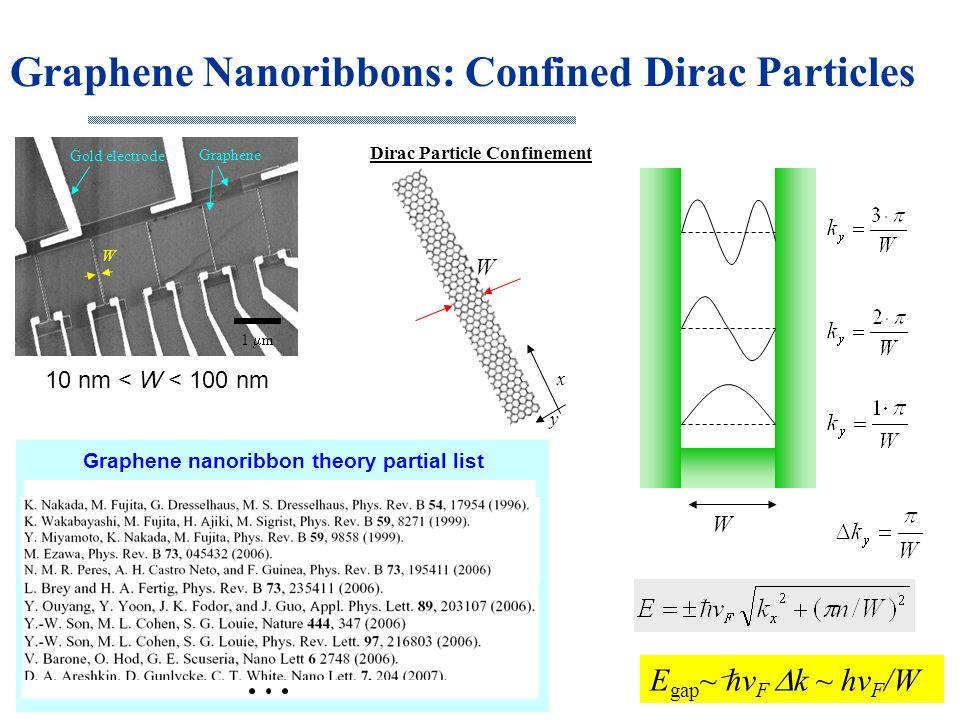 1  m Gold electrode Graphene 10 nm < W < 100 nm W Zigzag ribbons Graphene nanoribbon theory partial list Graphene Nanoribbons: Confined Dirac Particl