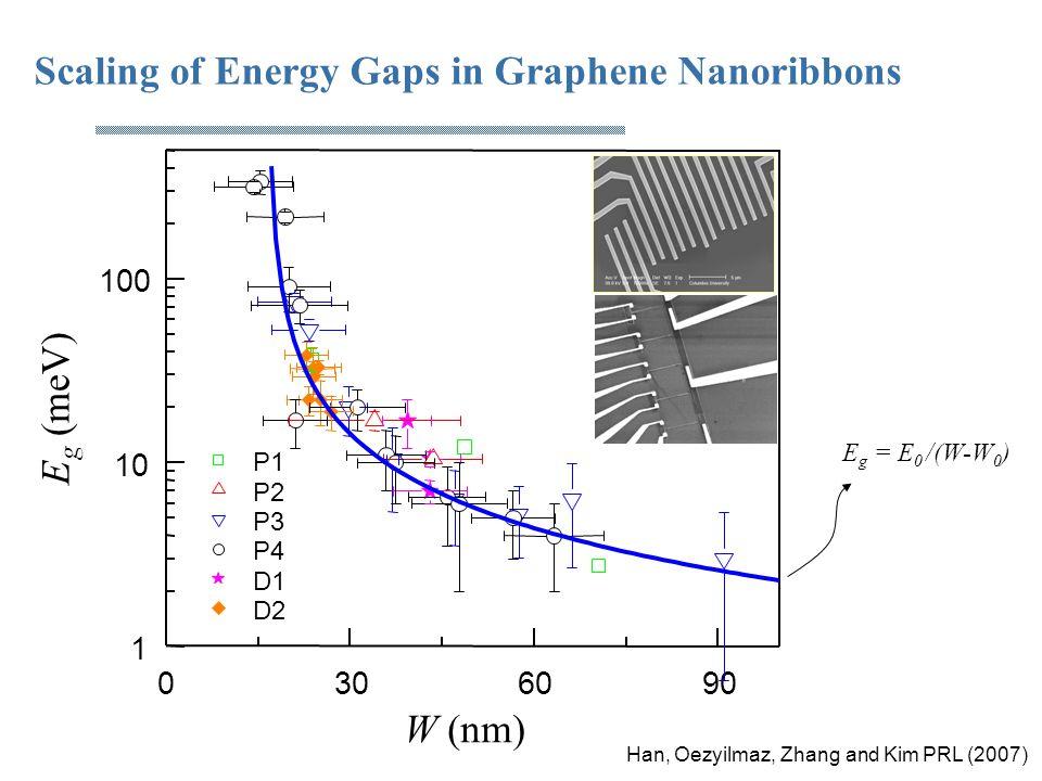 Scaling of Energy Gaps in Graphene Nanoribbons E g = E 0 /(W-W 0 ) Han, Oezyilmaz, Zhang and Kim PRL (2007)