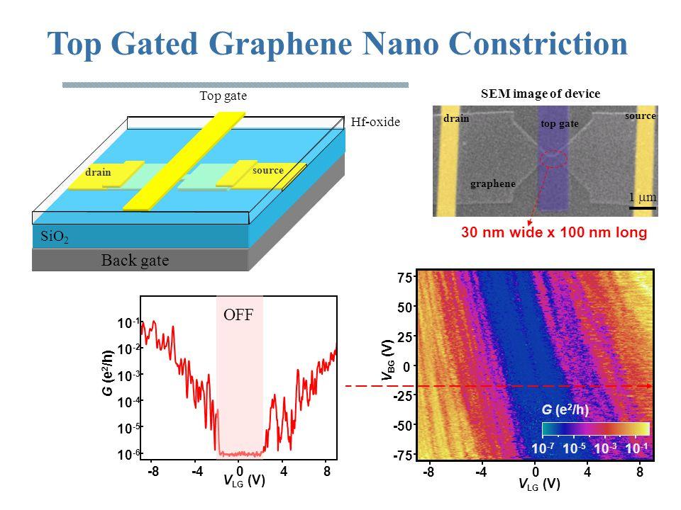 -8-4048 75 50 25 0 -25 -50 -75 V LG (V) V BG (V) 10 -7 10 -5 10 -3 10 -1 G (e 2 /h) Top Gated Graphene Nano Constriction source Back gate SiO 2 drain