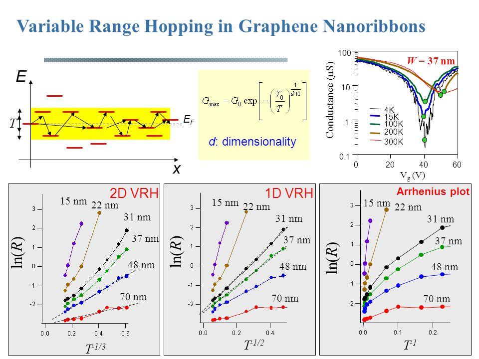 T -1 ln(R) 3 2 1 0 -2 0.20.10.0 Arrhenius plot Variable Range Hopping in Graphene Nanoribbons Conductance (  S) V g (V) W = 37 nm 0.1 1 10 100 604020
