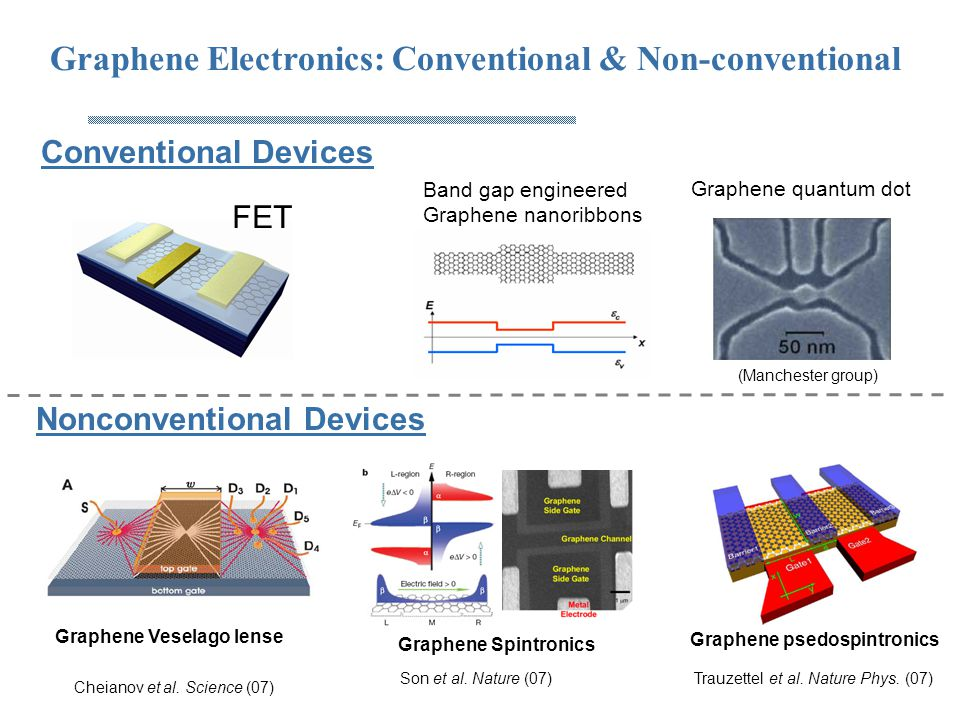 Graphene Electronics: Conventional & Non-conventional Conventional Devices Cheianov et al. Science (07) Graphene Veselago lense FET Band gap engineere