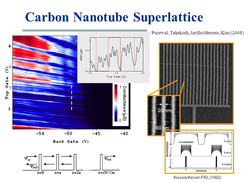 Pd (under HfO 2 ) Pd (over HfO2) SWCNT (under HfO 2 ) HfO 2 on SiO 2 /Si+ Carbon Nanotube Superlattice 20 nm 60 nm 1  m Purewal, Takekosh, Jarillo-He