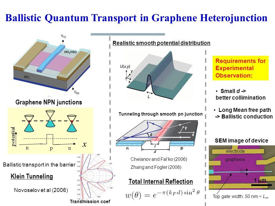 Klein Tunneling Transmission coef Novoselov et al (2006) Ballistic Quantum Transport in Graphene Heterojunction n np x potential Ballistic transport i