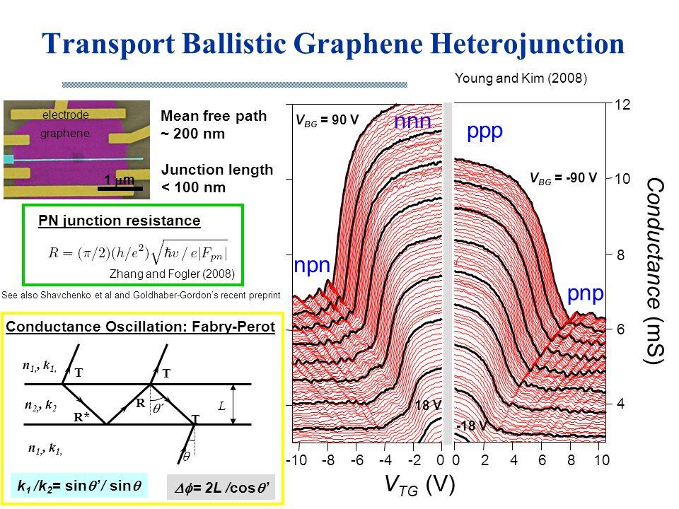 Transport Ballistic Graphene Heterojunction V BG = 90 V V BG = -90 V ppp pnp npn nnn graphene electrode 1  m Young and Kim (2008) V TG (V) -100-2-4-6