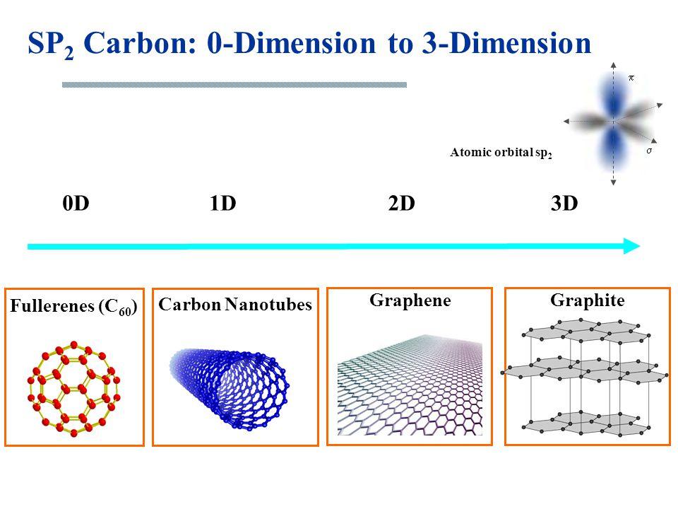SP 2 Carbon: 0-Dimension to 3-Dimension Fullerenes (C 60 ) Carbon Nanotubes Atomic orbital sp 2   GraphiteGraphene 0D1D2D3D