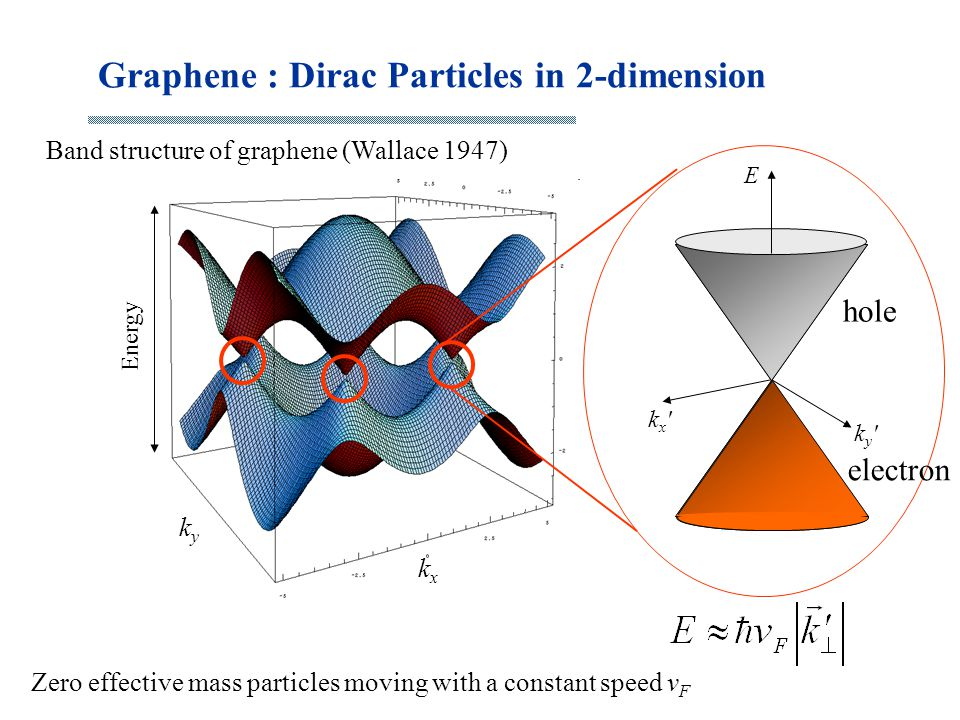 Graphene : Dirac Particles in 2-dimension Band structure of graphene (Wallace 1947) kxkx kyky Energy kx'kx' ky'ky' E Zero effective mass particles mov