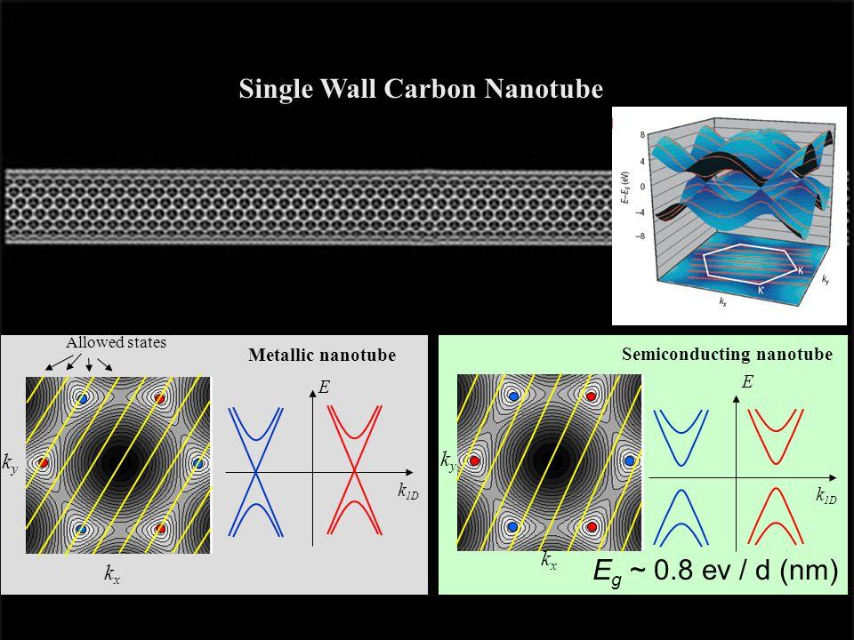 Single Wall Carbon Nanotube kyky kxkx kxkx kyky Allowed states Metallic nanotube E k 1D E Semiconducting nanotube E g ~ 0.8 ev / d (nm)