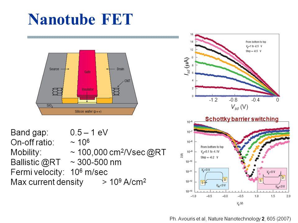 Nanotube FET Band gap: 0.5 – 1 eV On-off ratio: ~ 10 6 Mobility: ~ 100,000 cm 2 /Vsec @RT Ballistic @RT ~ 300-500 nm Fermi velocity: 10 6 m/sec Max cu