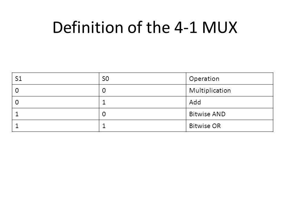 Definition of the 4-1 MUX S1S0Operation 00Multiplication 01Add 10Bitwise AND 11Bitwise OR