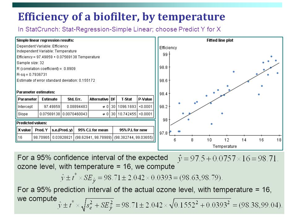 Efficiency of a biofilter, by temperature For a 95% confidence interval of the expected ozone level, with temperature = 16, we compute For a 95% predi