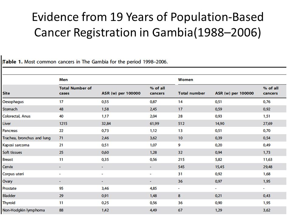 Evidence from 19 Years of Population-Based Cancer Registration in Gambia(1988–2006)