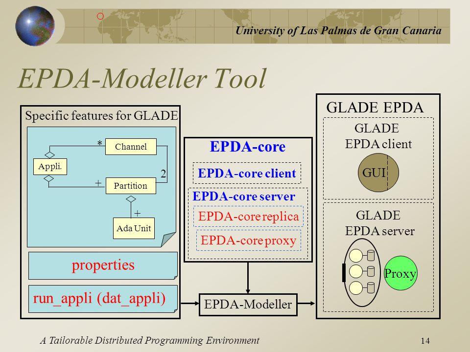 University of Las Palmas de Gran Canaria A Tailorable Distributed Programming Environment 14 EPDA-Modeller Tool EPDA-core client EPDA-core replica EPD