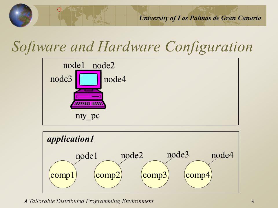 University of Las Palmas de Gran Canaria A Tailorable Distributed Programming Environment 9 Software and Hardware Configuration my_pc node1 node2 node
