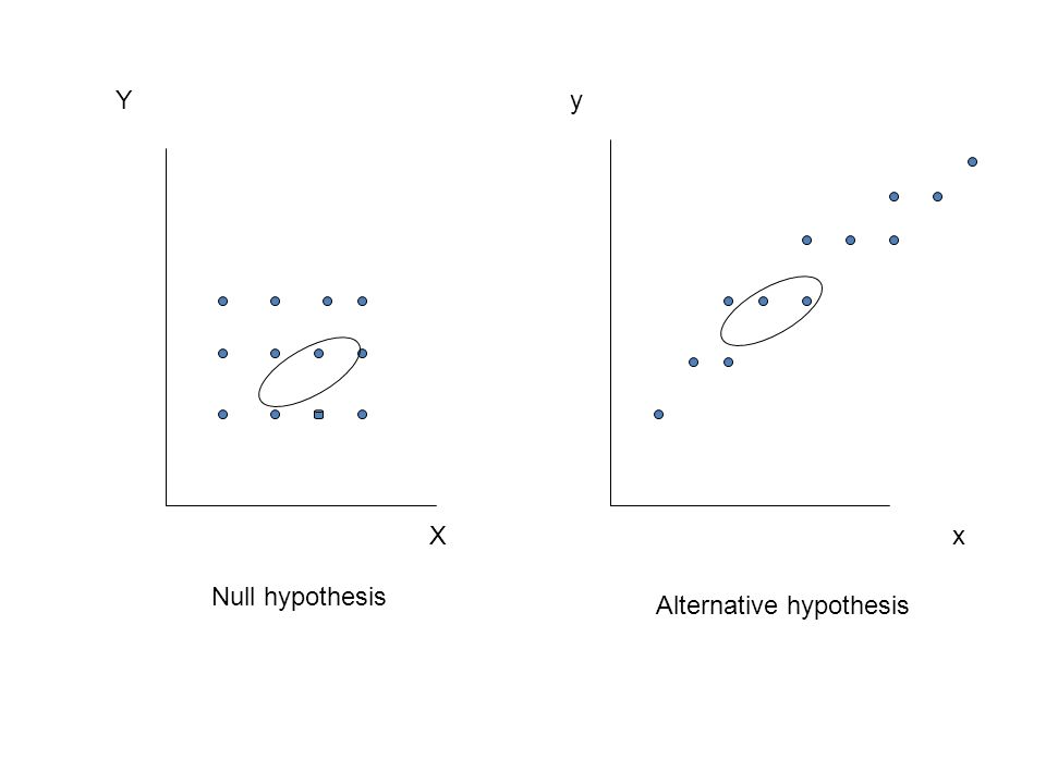 XxXx Y y Null hypothesis Alternative hypothesis