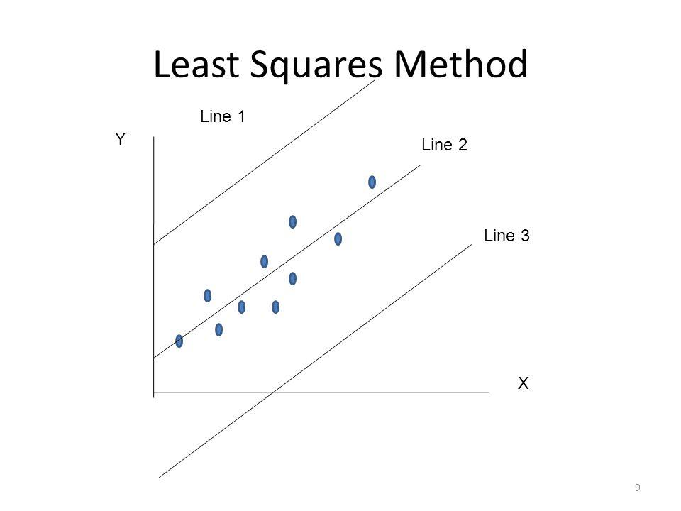 Least Squares Method 9 X Y Line 1 Line 2 Line 3